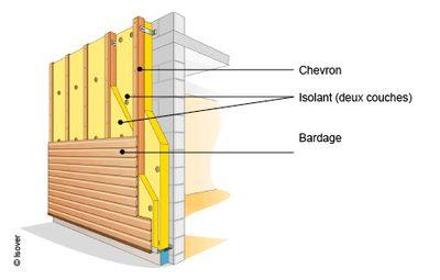 Isolation interieur exterieur