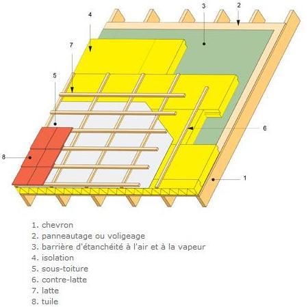 Isolation thermique sous toiture zinc