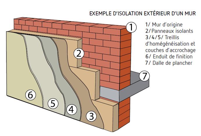 Quelle epaisseur isolation mur exterieur