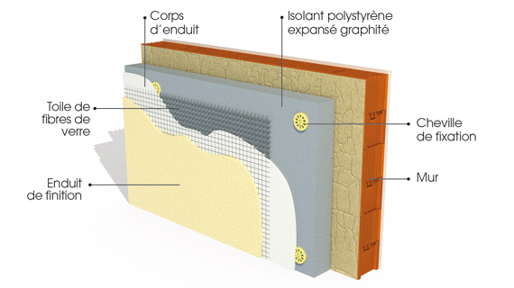 Isolation exterieure polystyrène extrudé