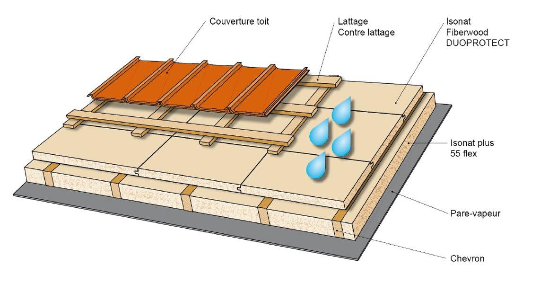 Isolation toiture bois