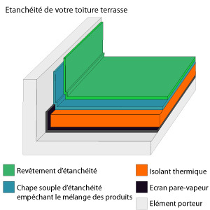 Isolation thermique toiture terrasse