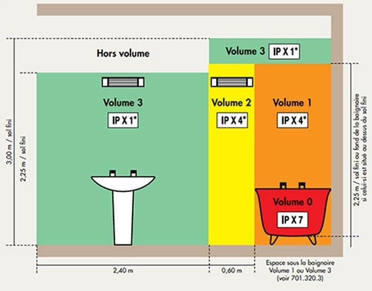 Norme electrique salle de bain classe 2