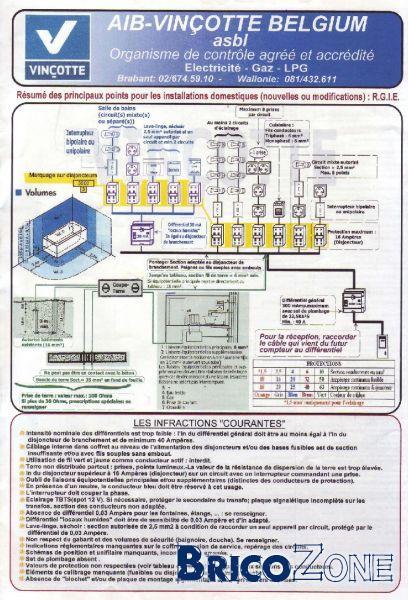 Norme electrique vincotte