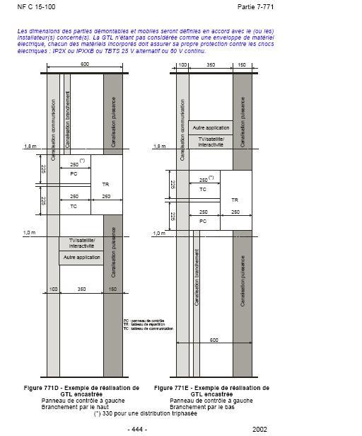 Norme electrique pour wc