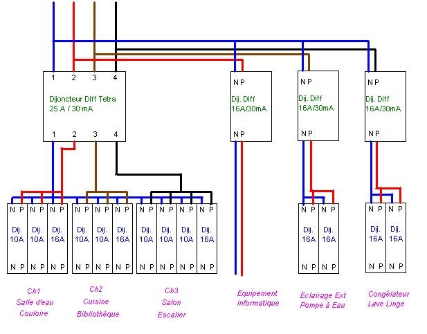 Schema de branchement d'un sous compteur electrique triphasé