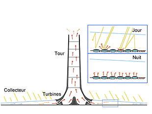Schéma centrale électrique solaire