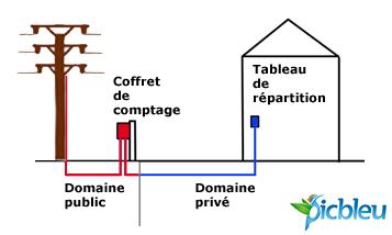 Norme electrique type j