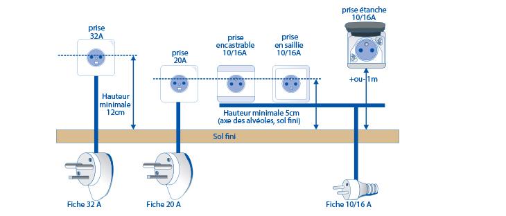Norme protection electrique four