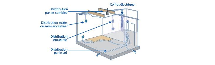 Installation electrique norme belgique