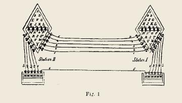 Télégraphe électrique schéma