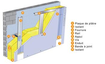 Isolation thermique intérieure des murs