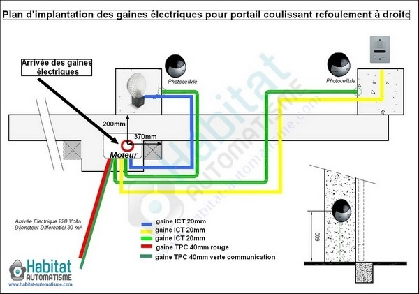 Schema electrique motorisation portail coulissant