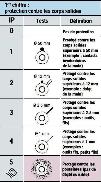 Norme protection électrique ip