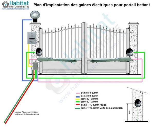 Schéma raccordement portail électrique coulissant