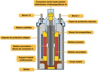Schema electrique d'une bobine d'allumage