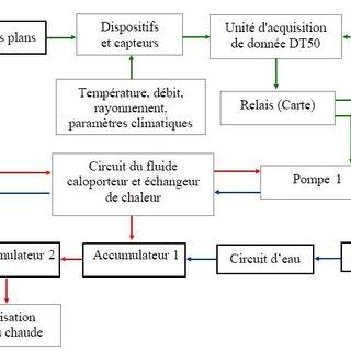 Schema electrique pt100