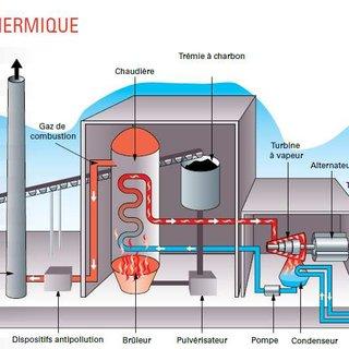 Schéma d'une centrale électrique thermique