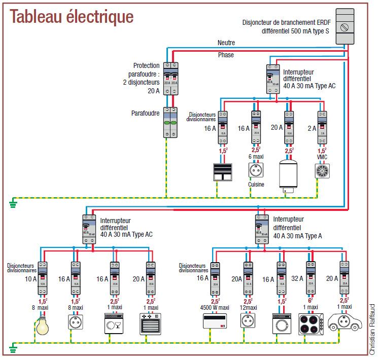 Norme d'installation électrique