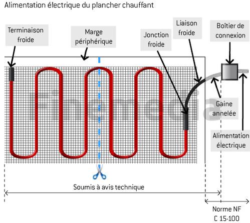 Schema electrique chauffage au sol avec thermostat