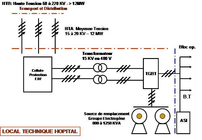 Norme electrique local industriel