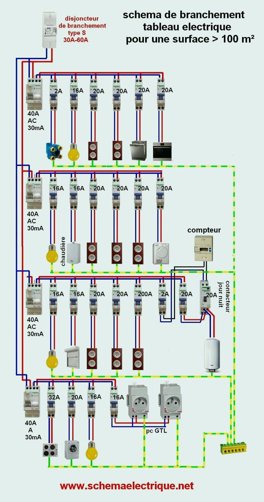 Norme d'installation tableau electrique