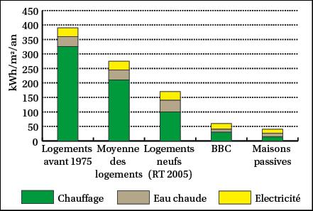 Norme electrique rt 2005