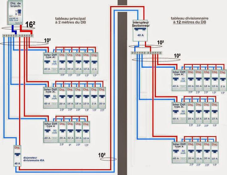 Schéma de raccordement tableau electrique