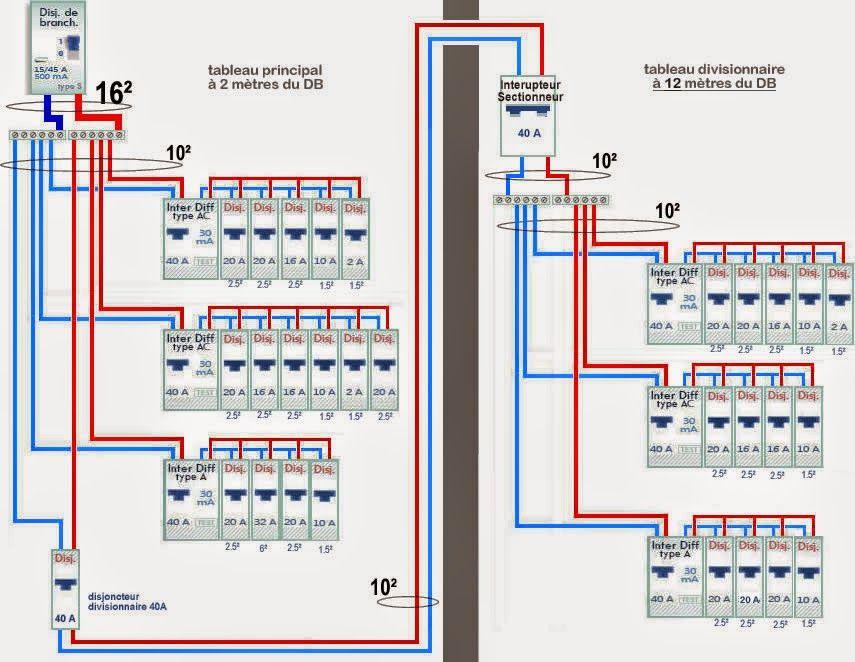 Schema d'armoire electrique