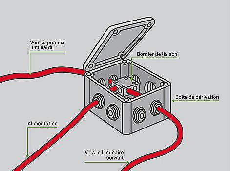 Norme cable electrique interieur