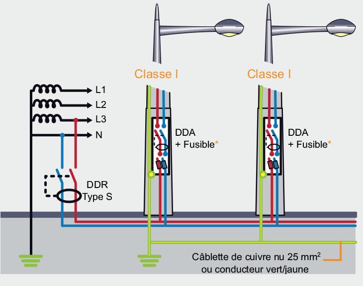 Norme cable electrique eclairage