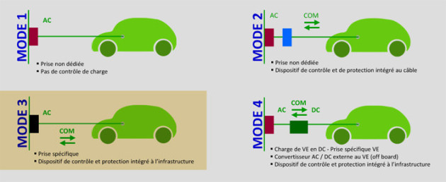 Borne de recharge voiture electrique norme