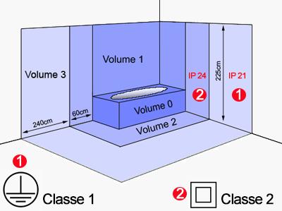 Norme électrique point d'eau