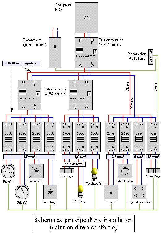 Cours de schema electrique batiment pdf