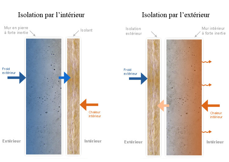 Isolation des murs intérieurs placo