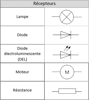 Symbole normalisé schéma électrique