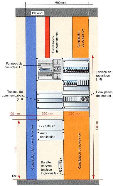 Norme tableau electrique placard