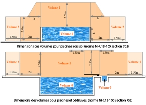 Norme electrique zone piscine
