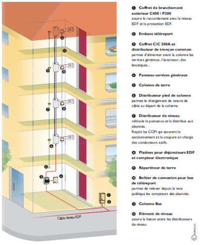 Norme electrique 15-600
