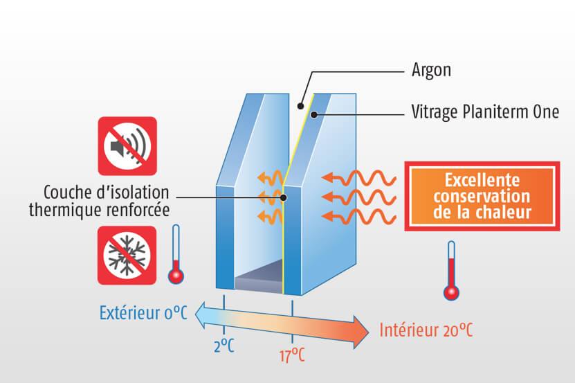 Isolant thermique performant