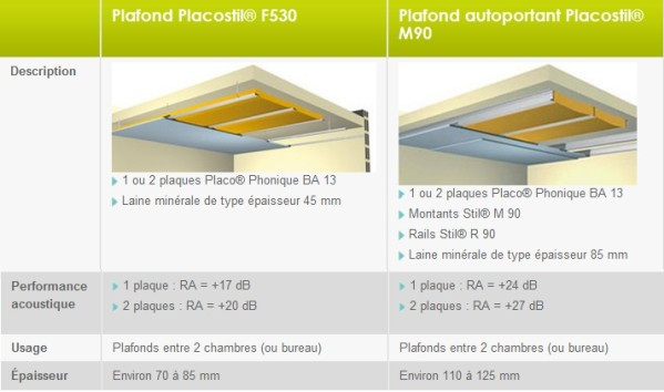 Plafond isolation phonique