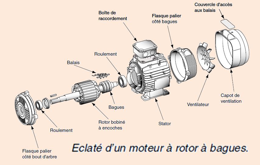 Schéma moteur electrique