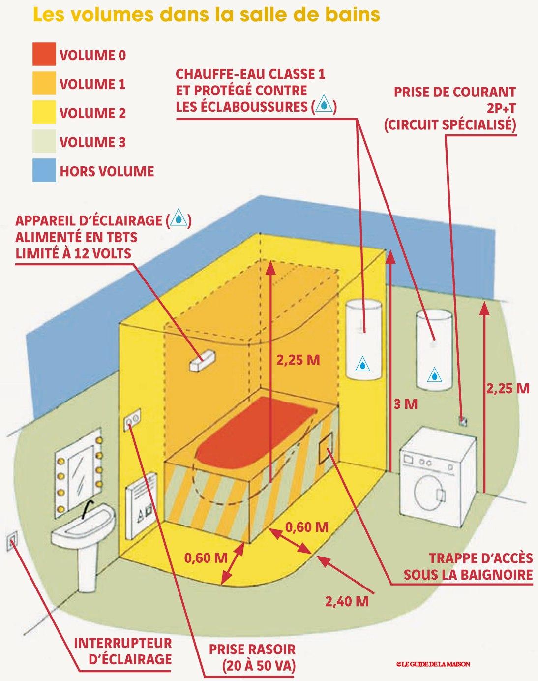 Norme electrique interrupteur salle de bain