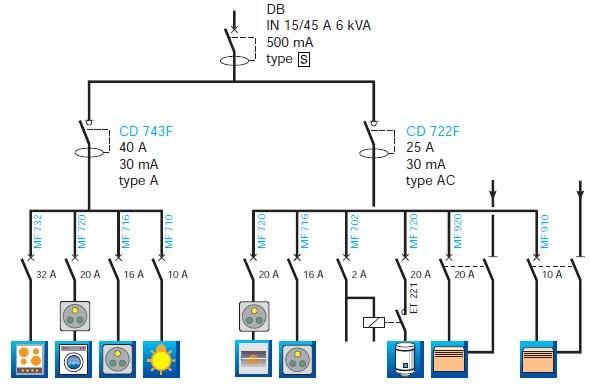 Norme electrique maison chambre