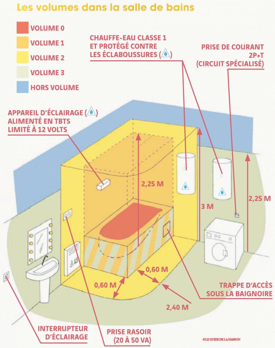 Norme electrique it