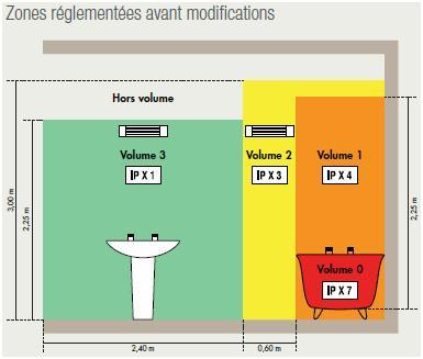 Norme electrique ip salle de bain