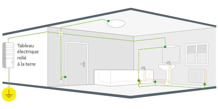 Norme electrique applique salle de bain