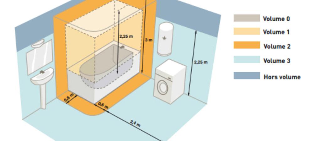 Norme electrique en salle de bains