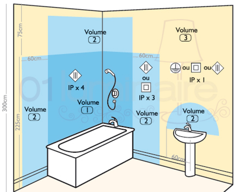 Norme securite prise electrique salle de bain
