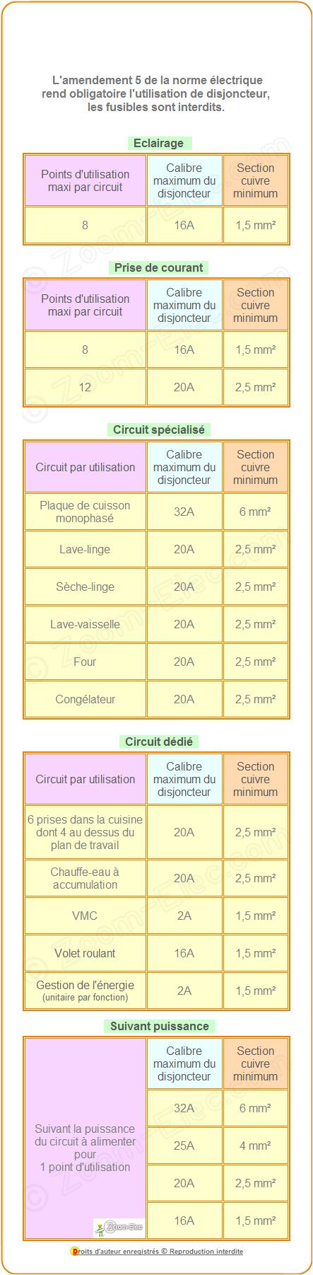 Norme electrique 400v